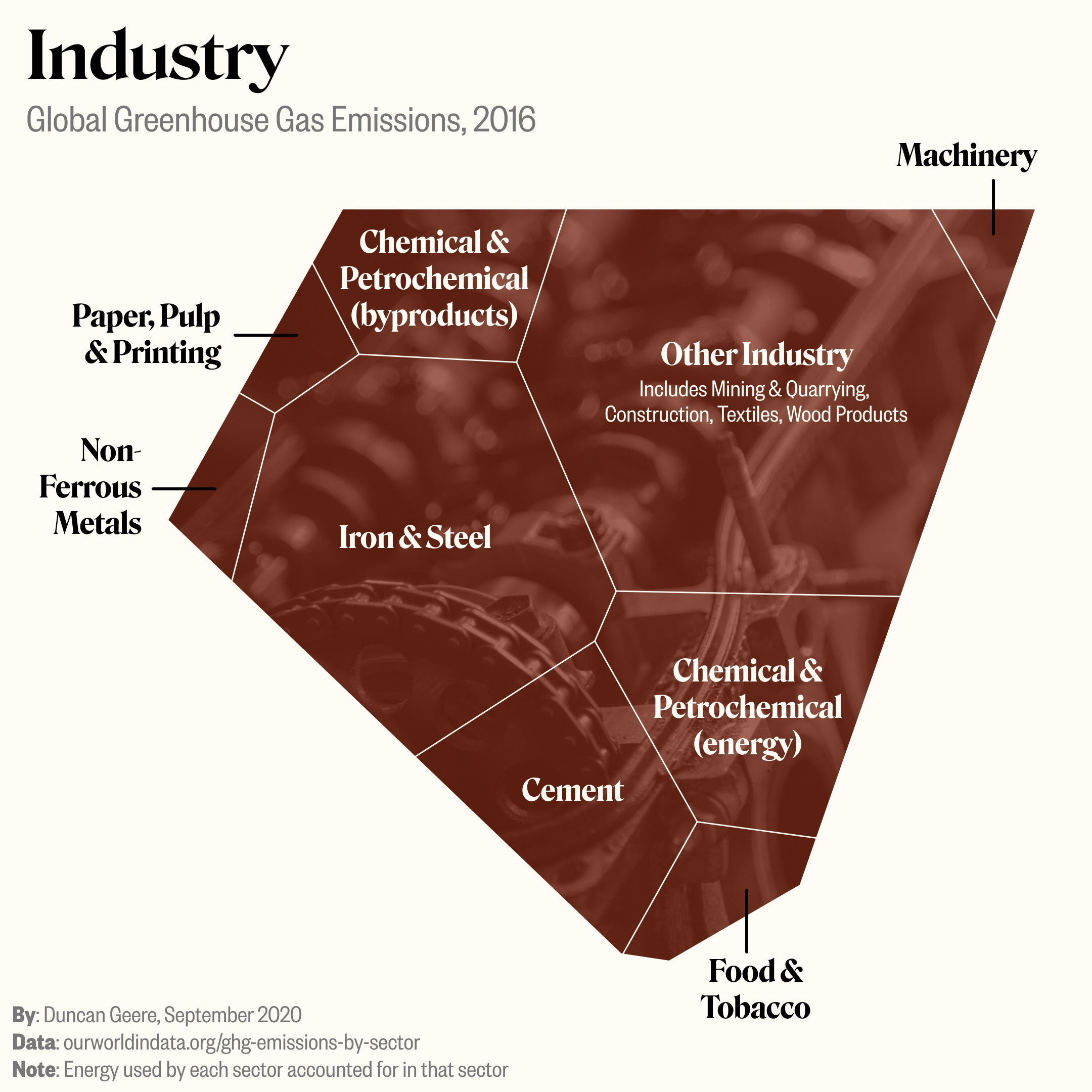 industry emissions, 2016