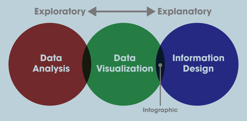 Defining Information Design, Data Visualization and Infographics