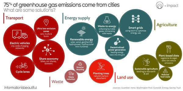 Climate Solutions for Cities
